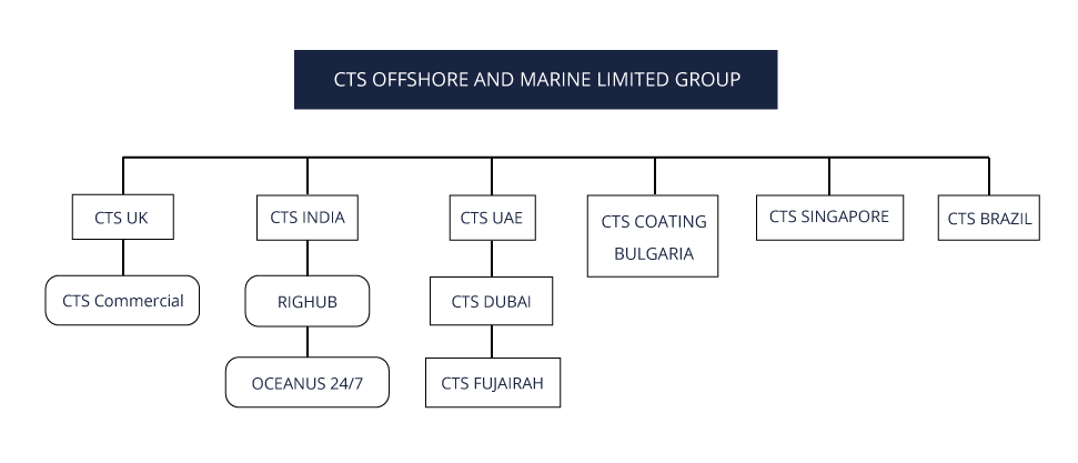 CTS Offshore and Marine Limited Corporate Structure